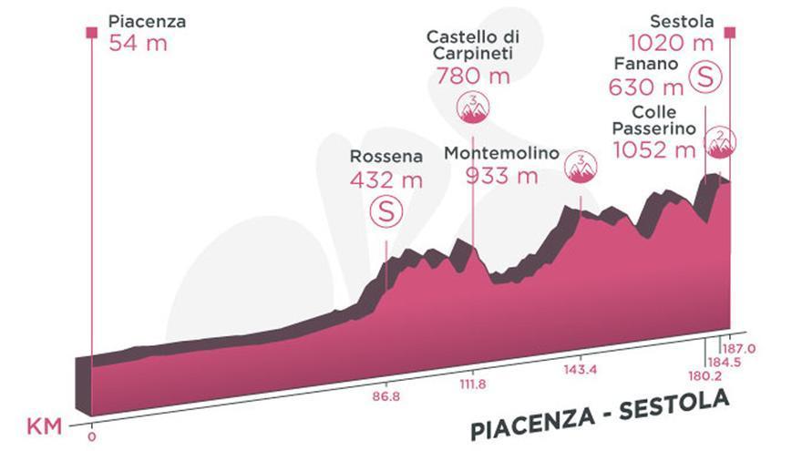 Perfil de la etapa de hoy del Giro de Italia 2021: Piacenza-Sestola