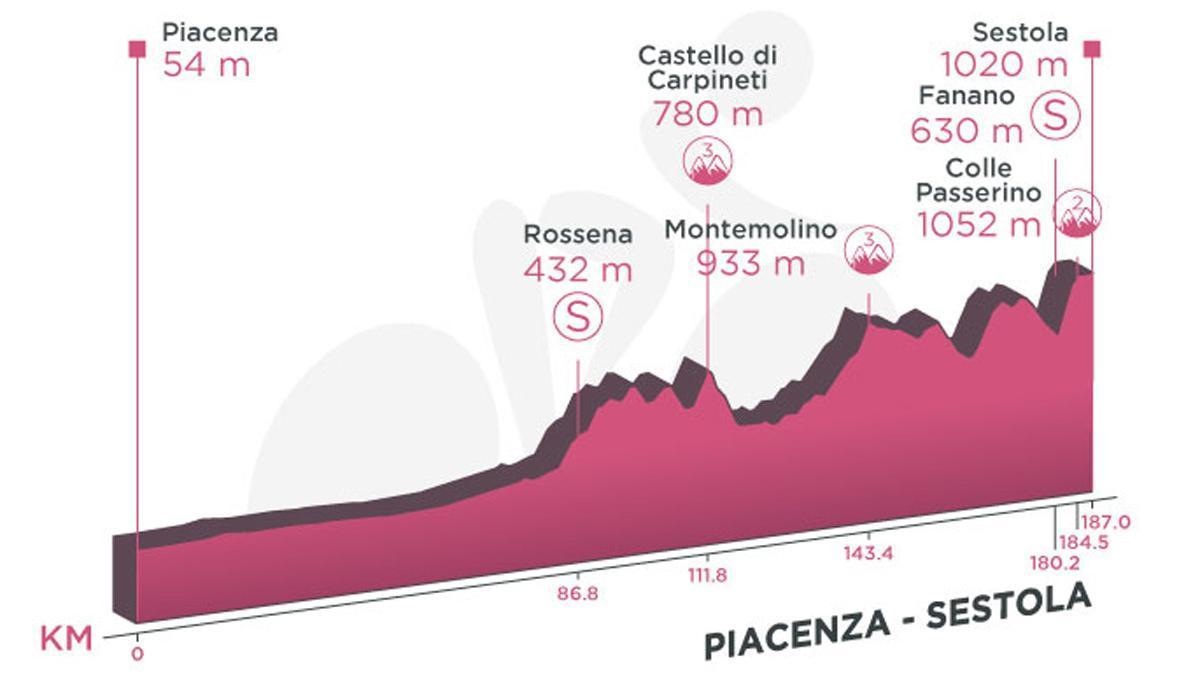 Perfil de la etapa 4 del Giro de Italia.