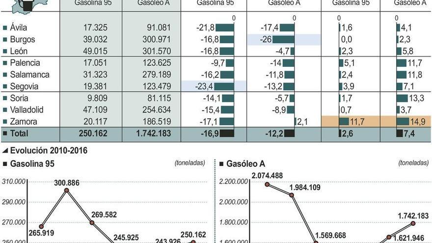 La supresión del céntimo sanitario eleva la venta de combustible casi un 15%