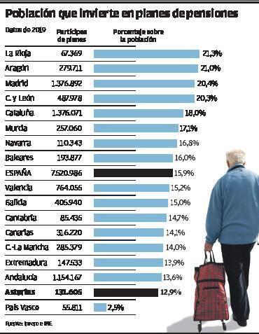 Población que interviene en planes de pensiones