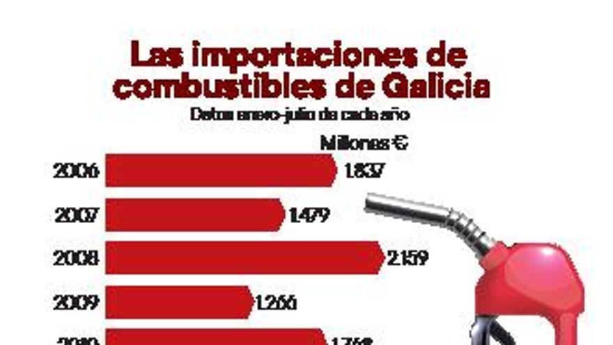 La factura de las importaciones de combustibles de Galicia crece un 51%