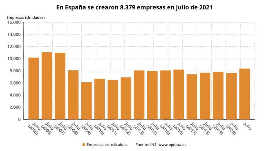 La creación de empresas crece un 7% en Canarias
