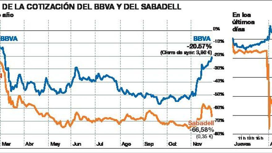 Naufraga la fusión de Sabadell y BBVA
