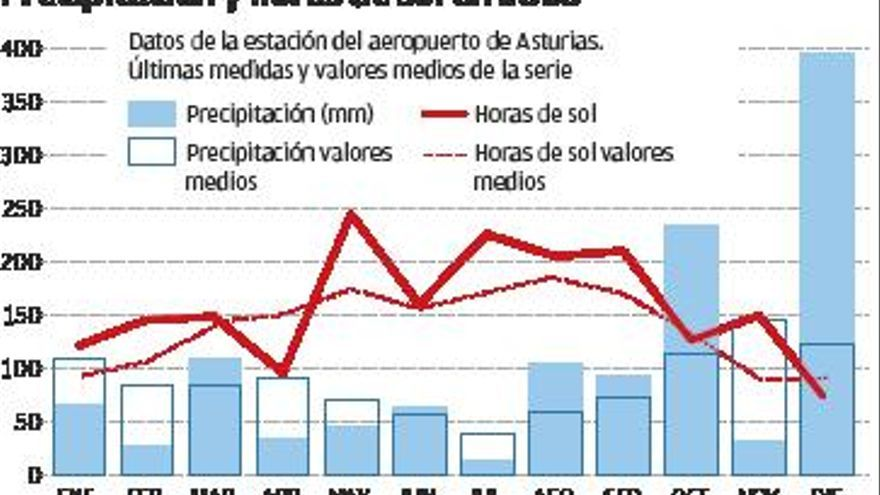El pasado diciembre fue el mes más lluvioso de la serie histórica en Asturias