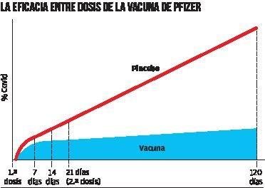 Eficacia entre dosis de la vacuna de Pfizer.