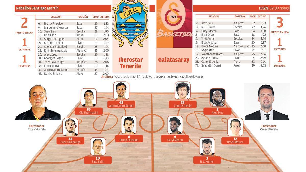 Gráfico Iberostar Tenerife - Galatasaray
