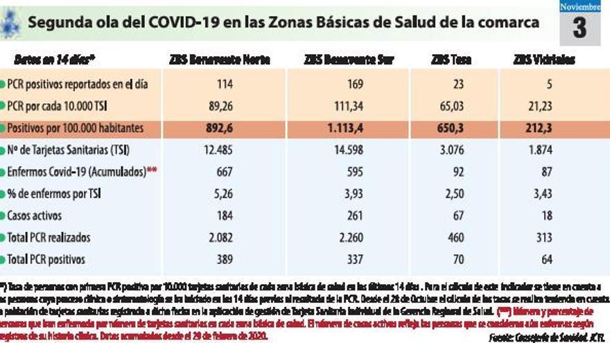Benavente suma 55 casos COVID tras el fin de semana y crecen las colas de PCR
