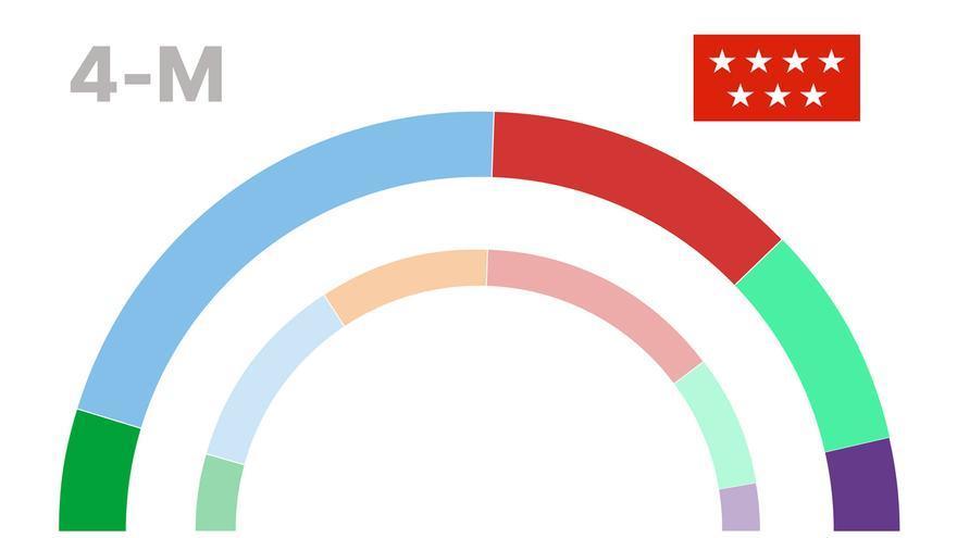 Encuesta elecciones Madrid 2021: Ayuso ganaría de calle pese a la división sobre su gestión