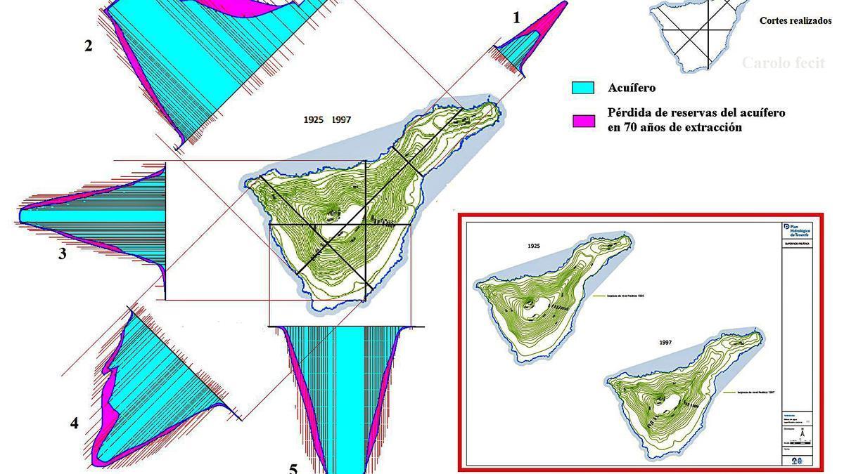 Infografía con las proyecciones del estado de los acuíferos de Tenerife en 1925 y en 1997, según el estudio de Carlos Soler.