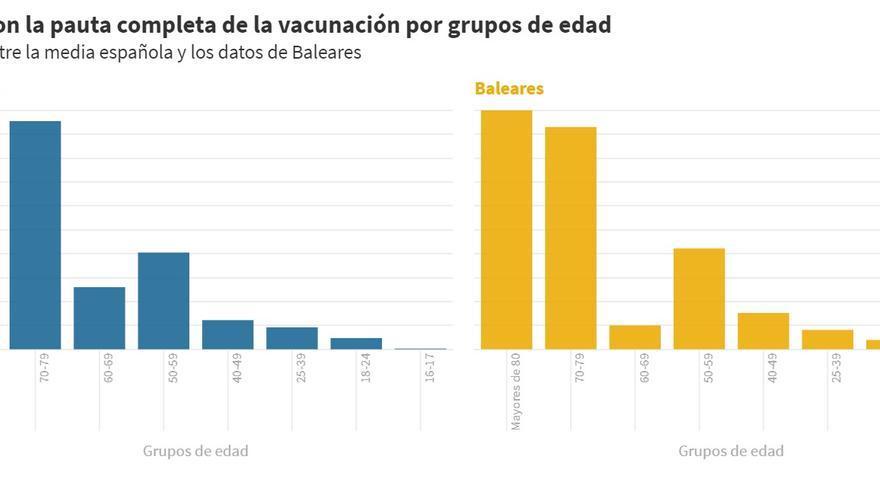 Baleares mejora sus datos de vacunación, pero sigue a cinco puntos de la media nacional en pauta completa