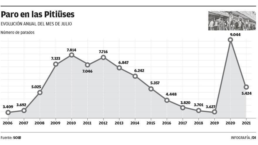 El paro baja en julio un 40% en las Pitiusas respecto a 2020, la mayor caída de Baleares