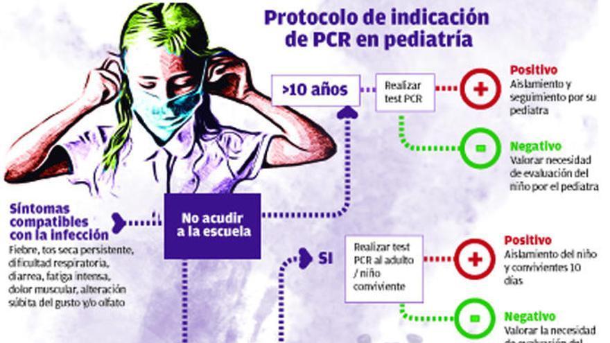 El nuevo protocolo racionaliza las PCR a los niños