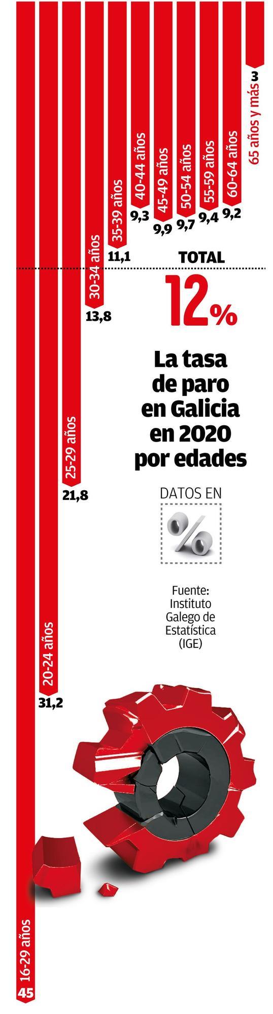 Tasas de paro en Galicia por edades en 2020. // Simón Espinosa