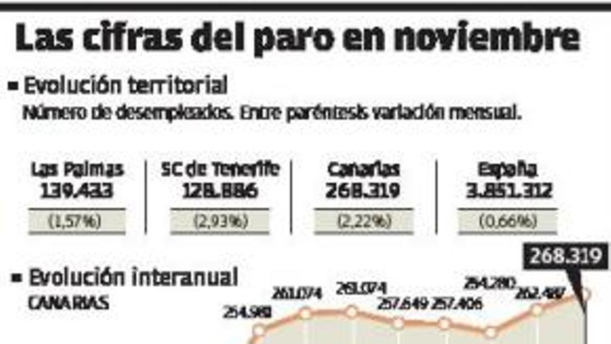 Canarias pierde todos los puestos de trabajo creados en los últimos tres años