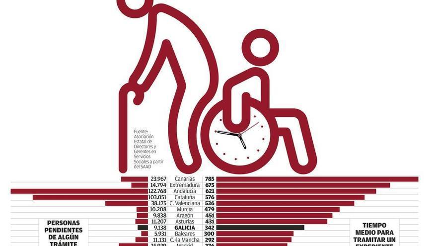 Galicia tarda 342 días en atender los casos de dependencia, casi el doble de lo fijado
