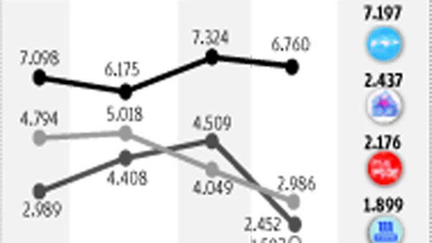 Resultados de las Elecciones Gallegas en Carballo