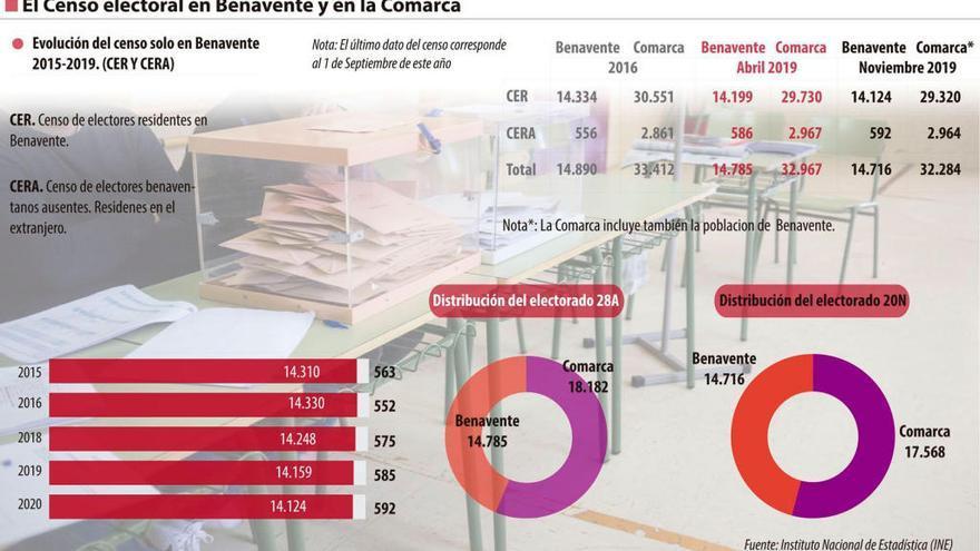Benavente y la comarca pierden 683 electores desde los comicios de abril