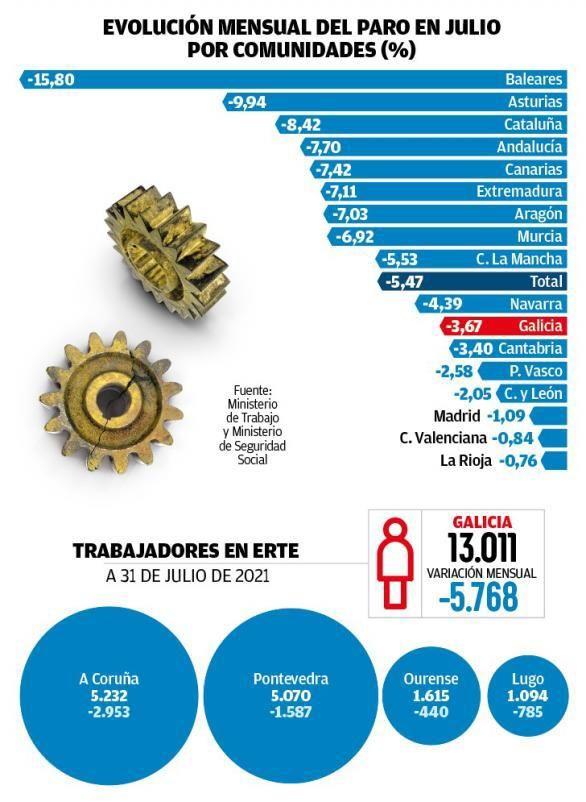 El verano permite a casi 6.000 gallegos salir de las listas del paro y a otros tantos, de los ERTE