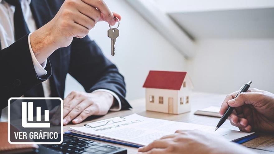 La firma de hipotecas sobre viviendas cae un 12,7% interanual en junio