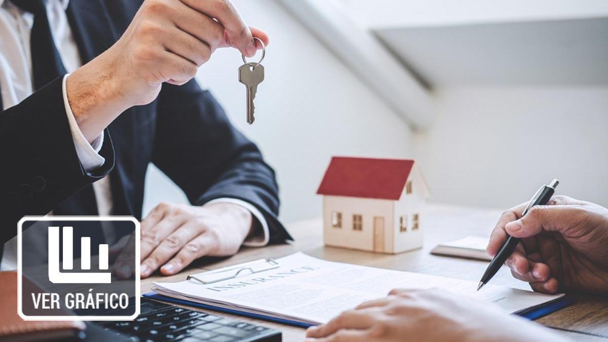 La firma de hipotecas de vivienda cae un 12,7% en junio.