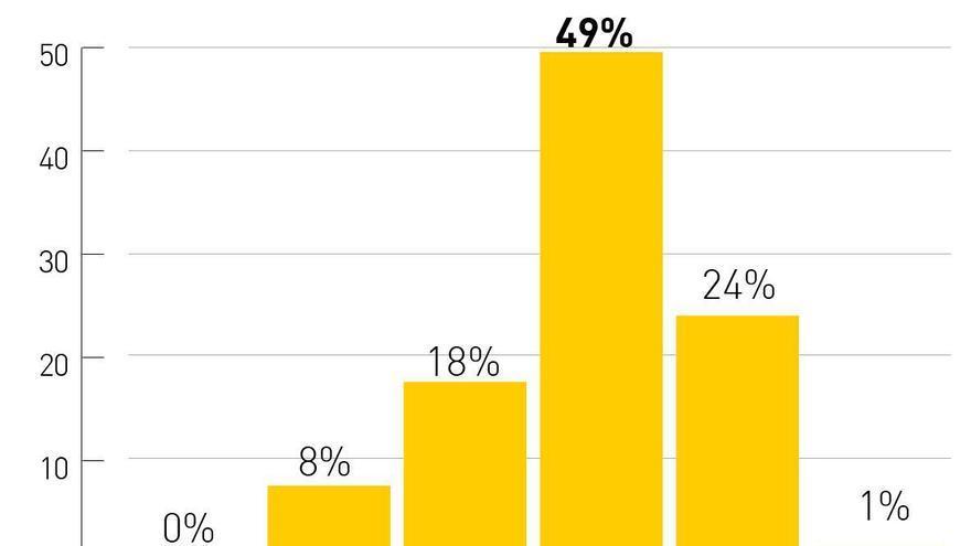 """Siete de cada diez encuestados consideran que la situación económica de Córdoba es """"mala"""" o """"muy mala"""""""
