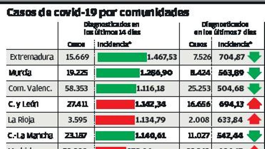 España ya triplica el nivel de riesgo extremo de contagio del covid