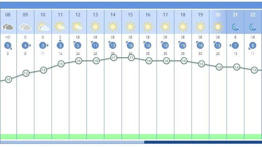 El tiempo en València ciudad para mañana, según la previsión de la Aemet.