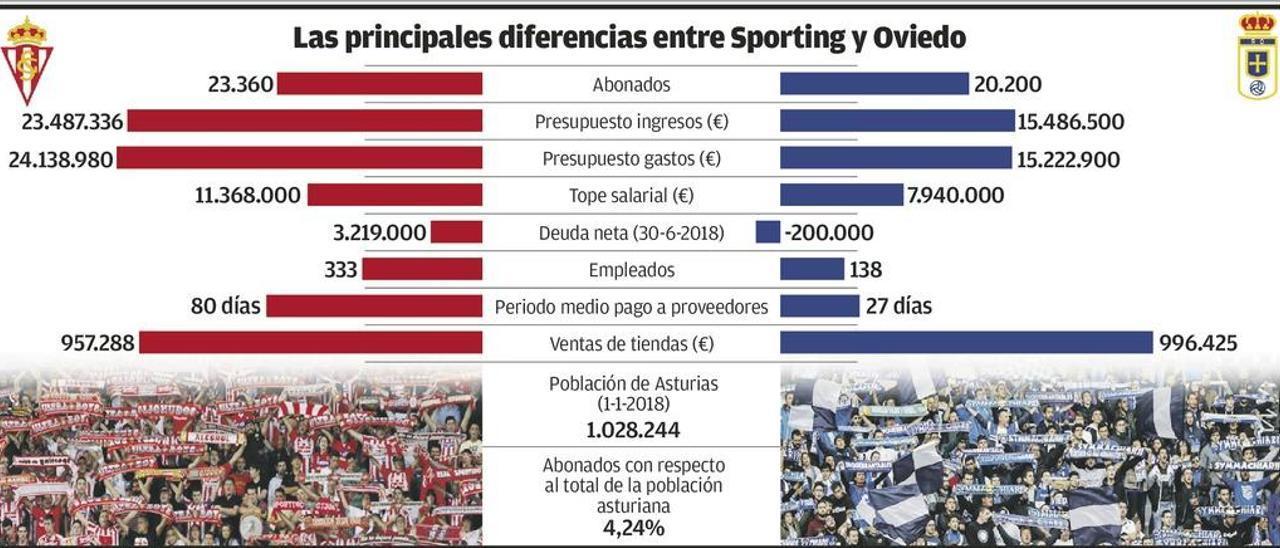El Sporting puede gastar más en su plantilla, el Oviedo debe menos