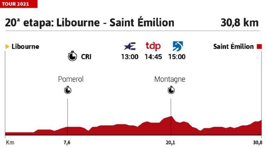 Etapa 20 del Tour de Francia 2021: recorrido, perfil y horario de hoy