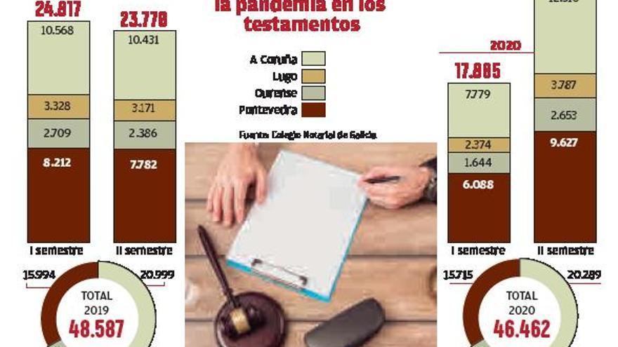 El miedo desatado por el COVID dispara los testamentos en Galicia un 20%: 160 cada día