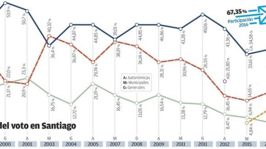 Santiago, única ciudad donde En Marea empeora los resultados de AGE en 2012