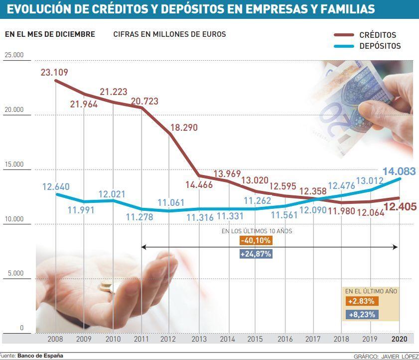 Evolución de créditos y depósitos en empresas y familias.
