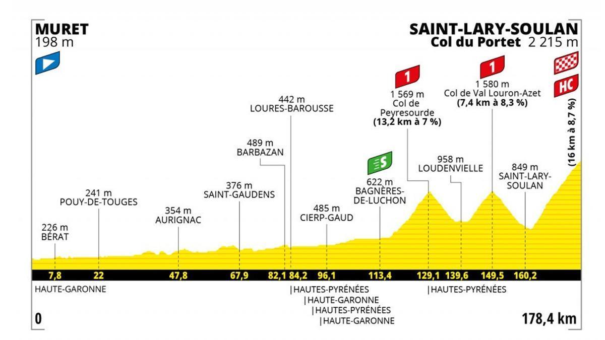 Perfil de la 17ª etapa del Tour de Francia.