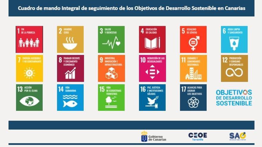 CEOE Tenerife crea un área sobre los Objetivos de Desarrollo Sostenible en su web