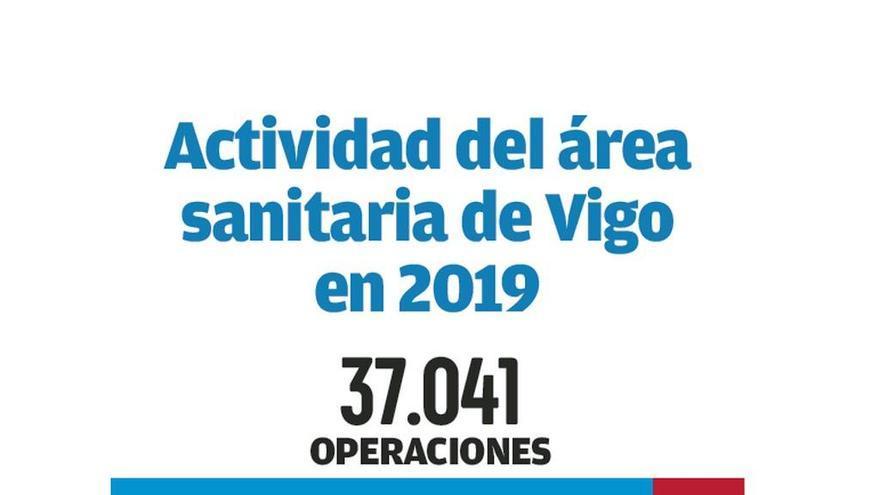 El Álvaro Cunqueiro y el Meixoeiro marcan un máximo histórico de cirugías: 37.041