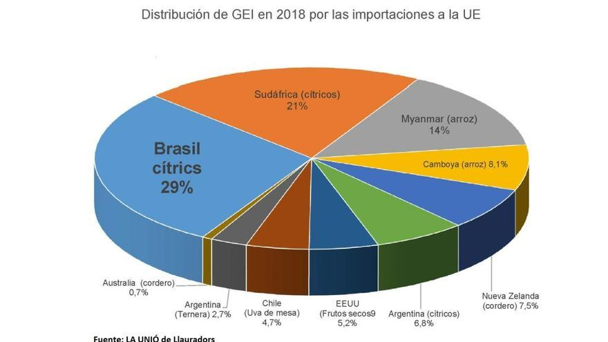 Las importaciones agrícolas de terceros países emitieron 345 millones de kilos de gases contaminantes
