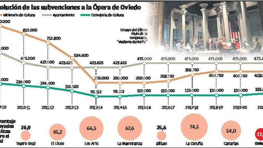 La Ópera de Oviedo es la que menos dinero recibe de su comunidad autónoma