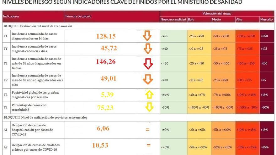 Gran caída de la incidencia del coronavirus en Zamora