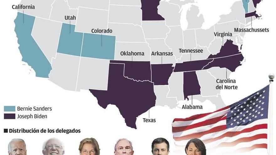 El Supermartes deja claro que las primarias demócratas serán cosa de Biden y Sanders