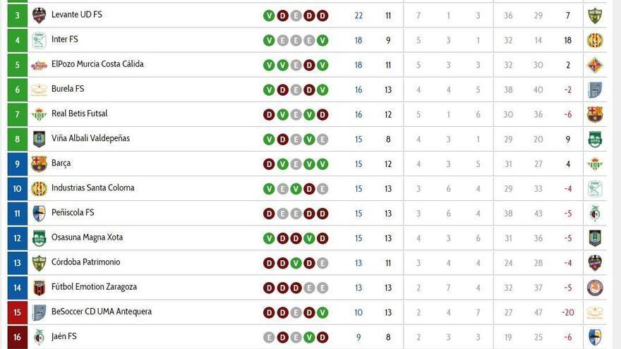 Los resultados de la jornada y la clasificación de la Primera División