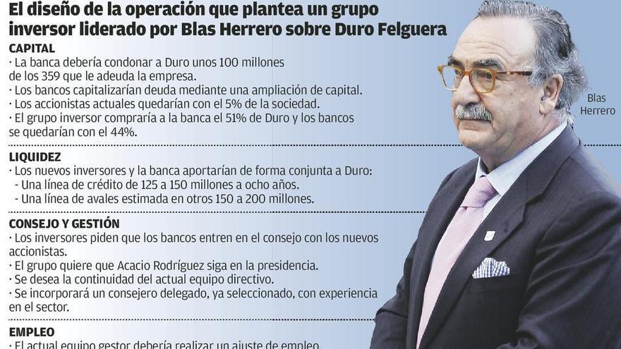 Blas Herrero condiciona su plan para reflotar Duro a que la banca haga una quita y aporte 300 millones