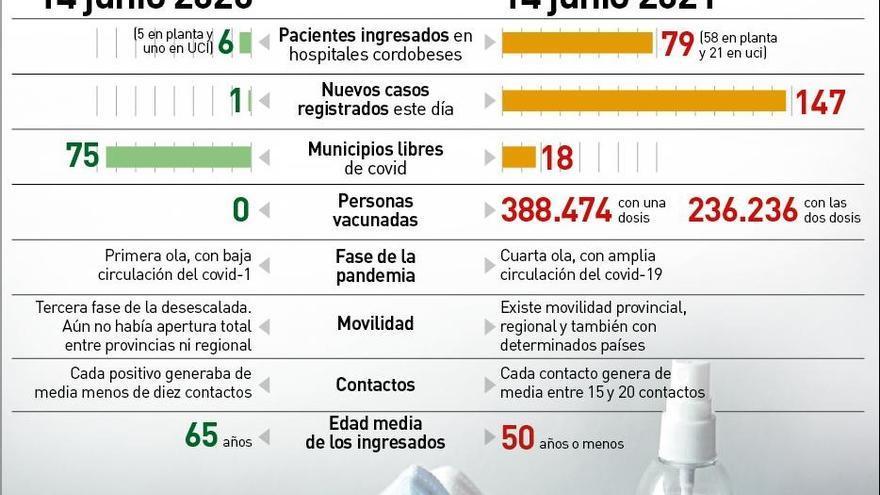 El repunte del covid en jóvenes impide bajar del centenar de positivos diarios en Córdoba