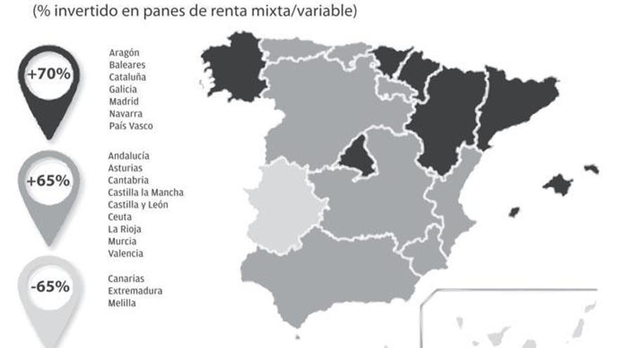 Galicia y Navarra lideran el ahorro en planes de pensiones mixtos