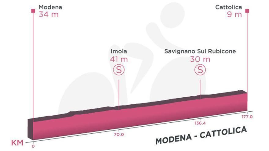 Perfil de la etapa de hoy del Giro de Italia 2021: Modena-Cattolica