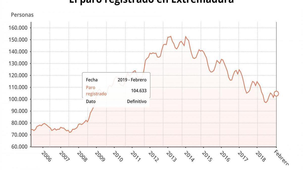 Extremadura contabiliza 1.534 desempleados menos en febrero