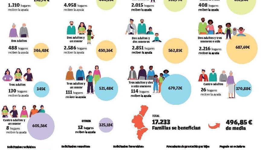 El ingreso mínimo vital solo llega a un 2 % de las 116.000 solicitudes