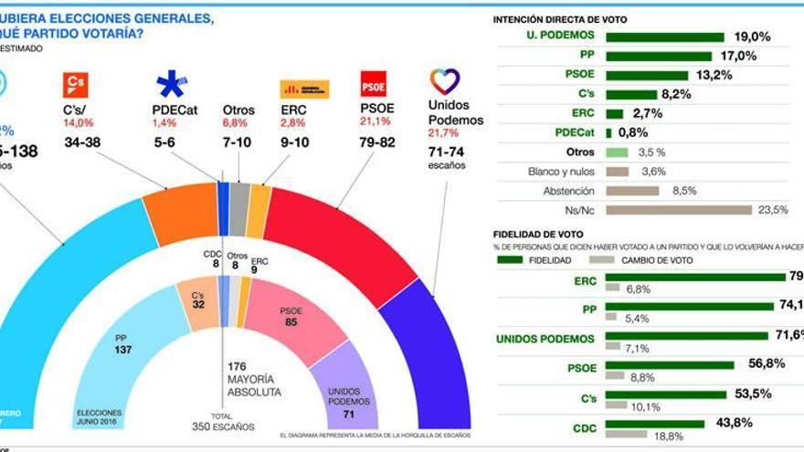 El PP se afianza y roza la mayoría absoluta con Ciudadanos al alza