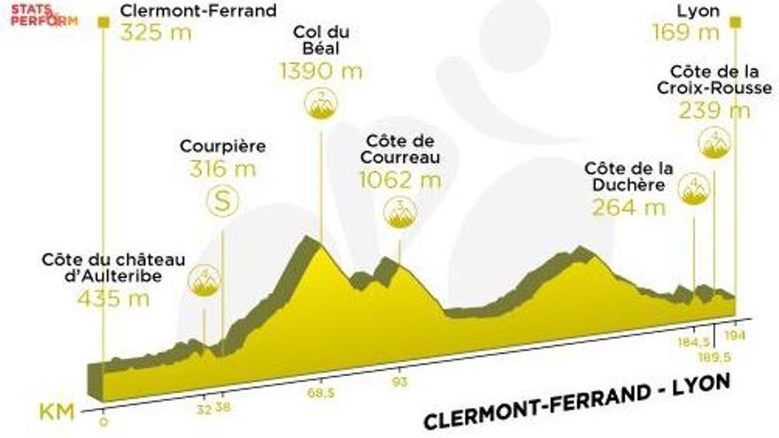 Tour de Francia: Recorrido y perfil de la etapa 14