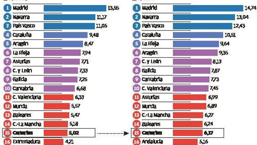 Canarias es la comunidad donde más creció la competitividad antes del Covid