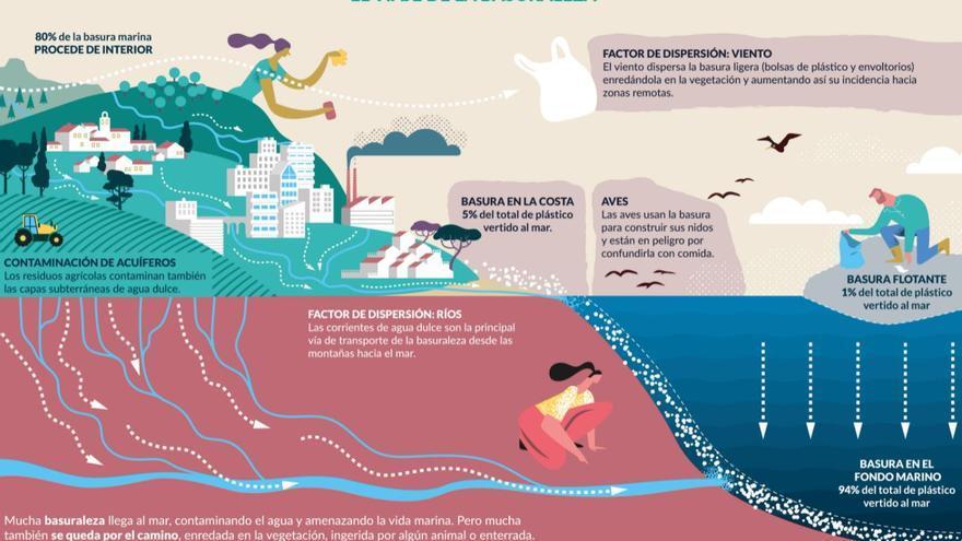 El Proyecto Libera recogerá información sobre la 'basuraleza' de 20 puntos de la costa murciana
